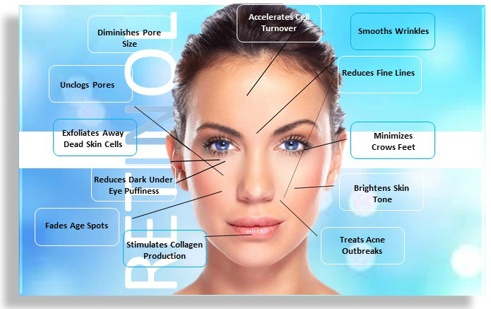 Retinol Information Retinol Skin Products Are A Quot Must Have Quot