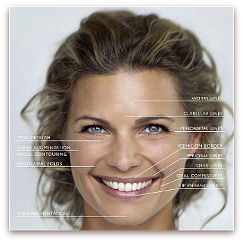 Aging Skin Symptoms